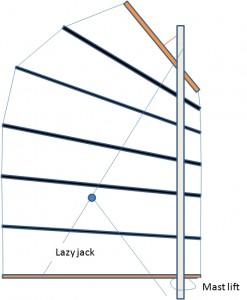 LazyJack en mastlift