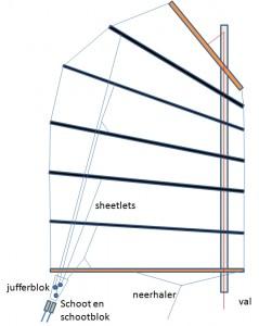 Sheetlets, val en neerhaler